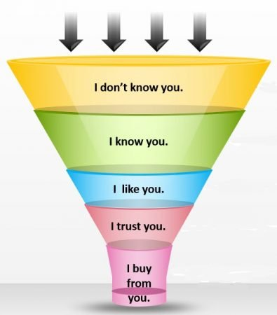 Do Facebook Ads Work? Where is your prospect in the funnel?