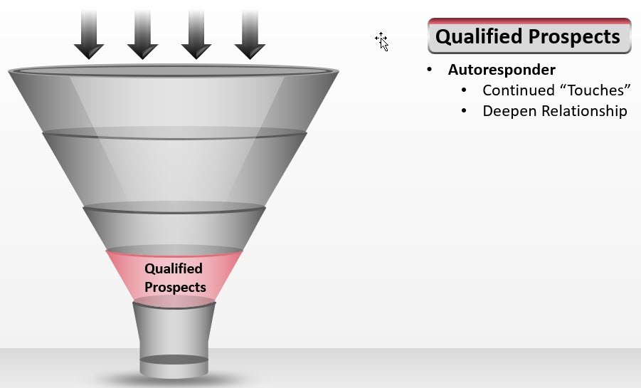 What Is a Funnel in Marketing?