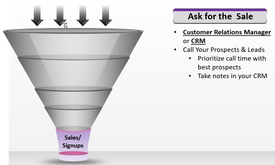 What Is an Online Marketing Funnel?