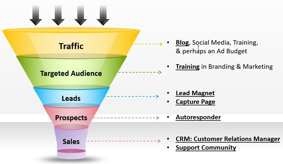 Marketing Sales Funnel Stages