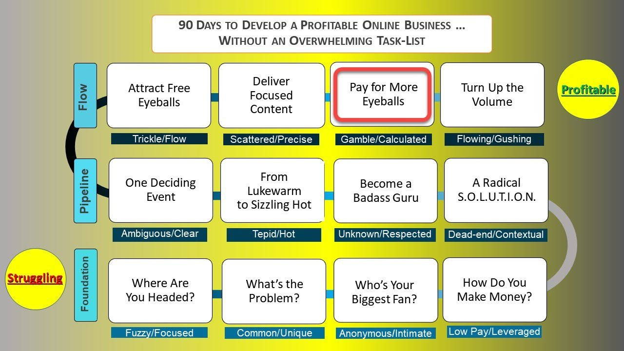 Your Pathway to Profit -- Are Facebook Ads Effective?